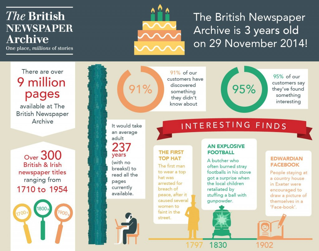 The British Newspaper Archive launched on 29 November 2011 and now has 9 million historical newspaper pages online