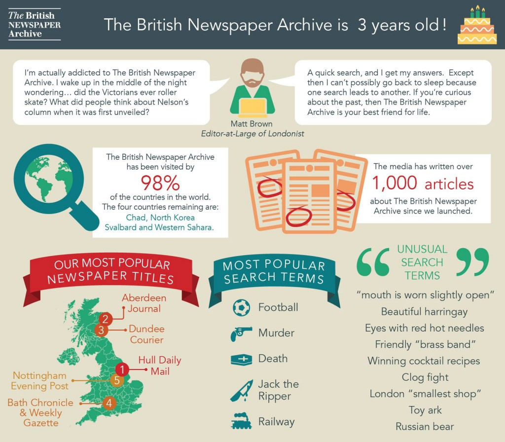 The British Newspaper Archive has been online for three years, making fascinating historical newspapers available.